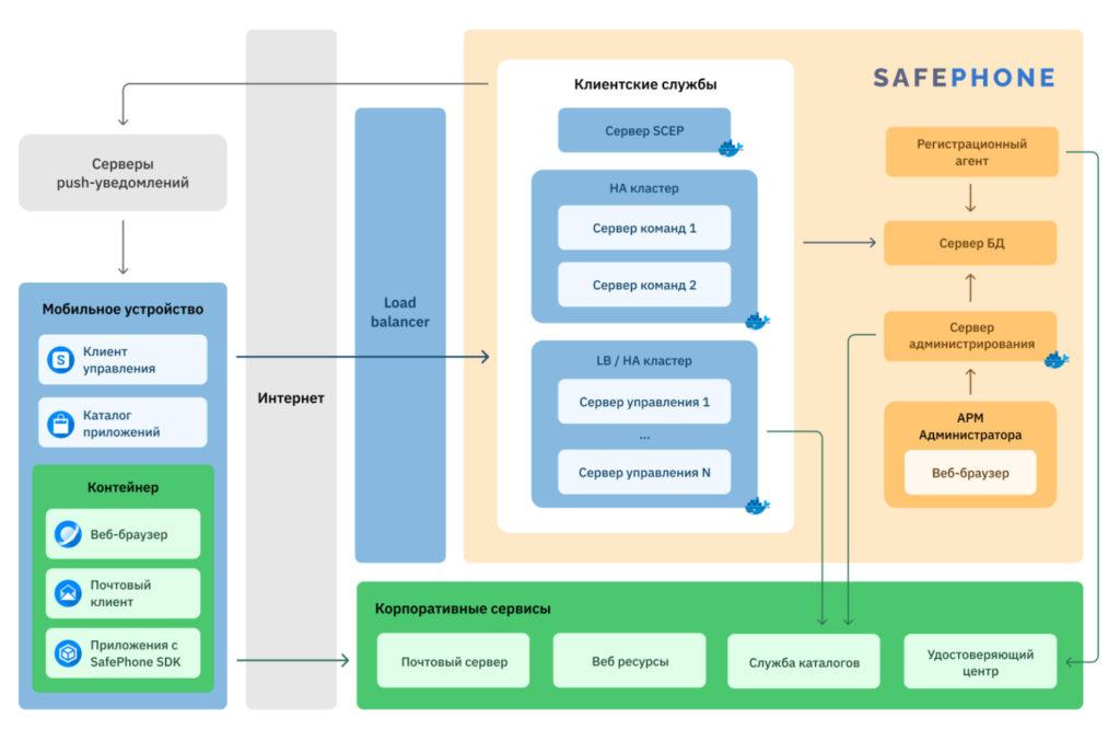 Архитектура SafePhone 4.4