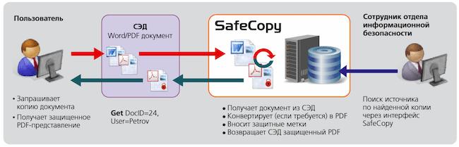 Схема программы технологического партнерства SafeCopy с российскими разработчиками СЭД